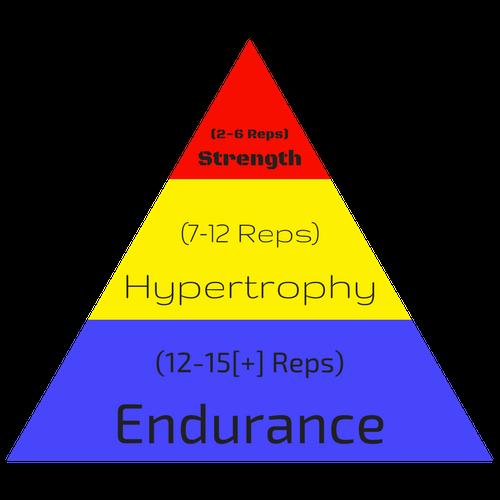 Sets & Reps Pyramid